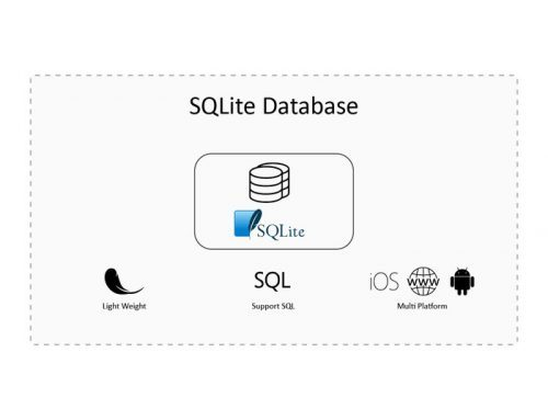 iOS SQLite WAL 檔案深度分析