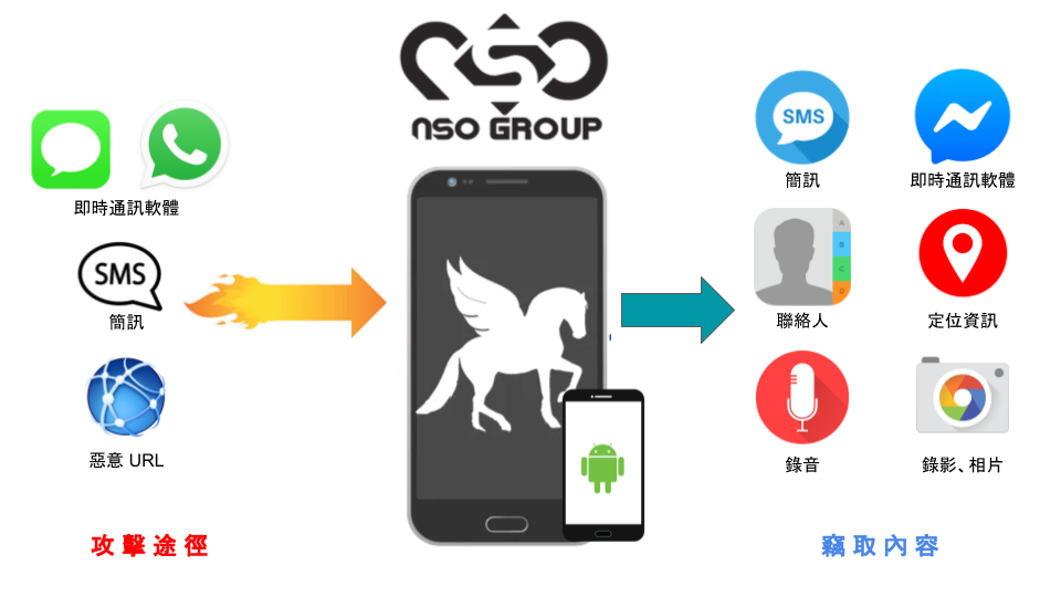 NSO Group Pegasus 間諜軟體鑑識報告